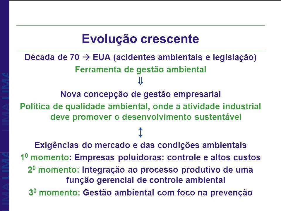 Evolução crescente Década de 70  EUA (acidentes ambientais e legislação) Ferramenta de gestão ambiental.