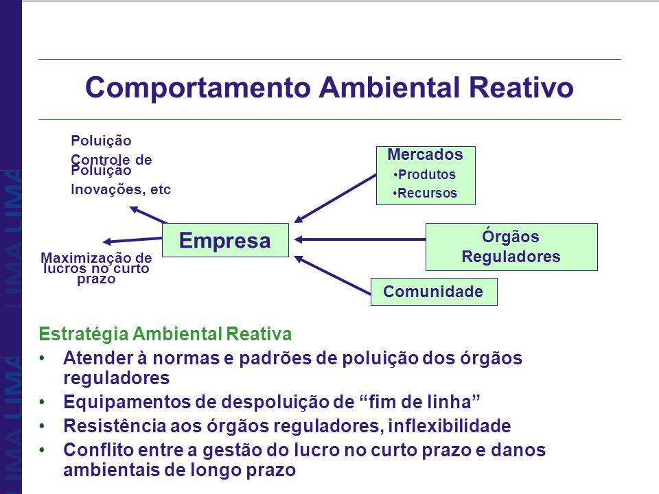 Comportamento Ambiental Reativo