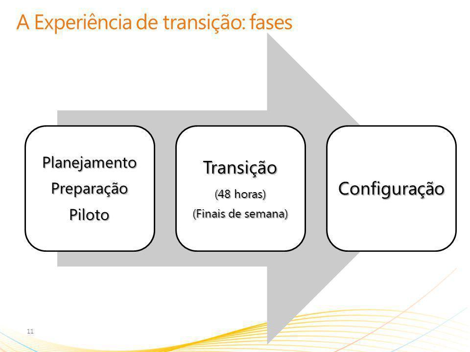 A Experiência de transição: fases