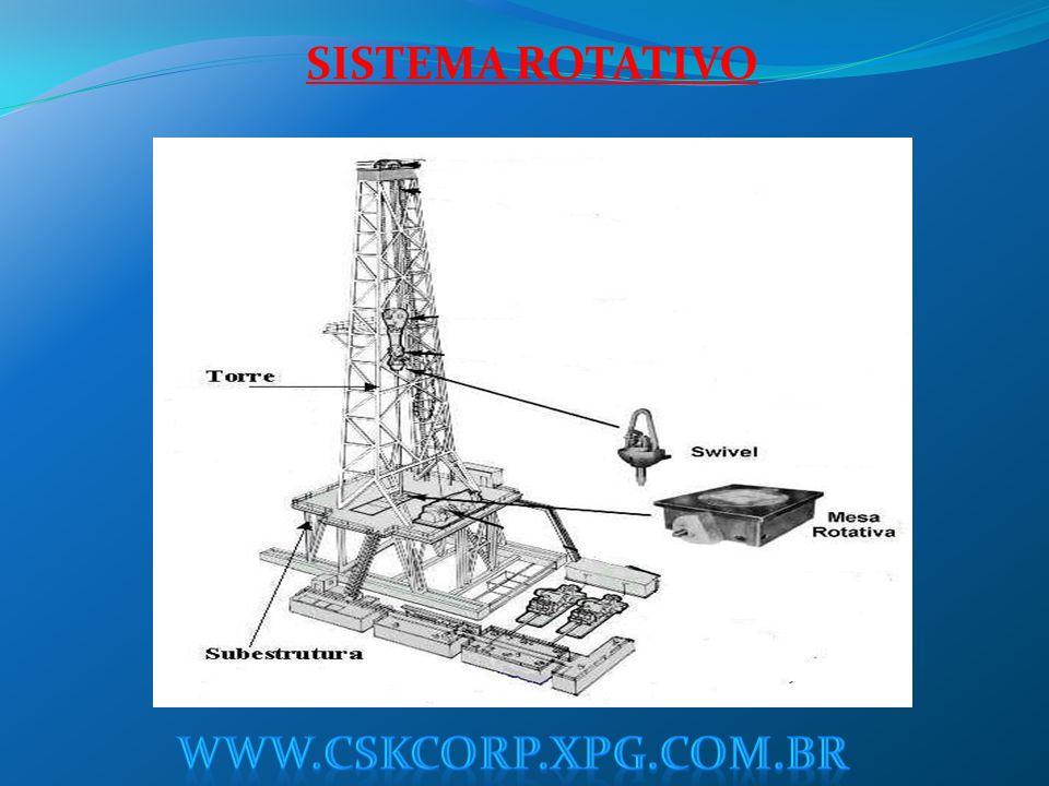 SISTEMA ROTATIVO www.cskcorp.xpg.com.br