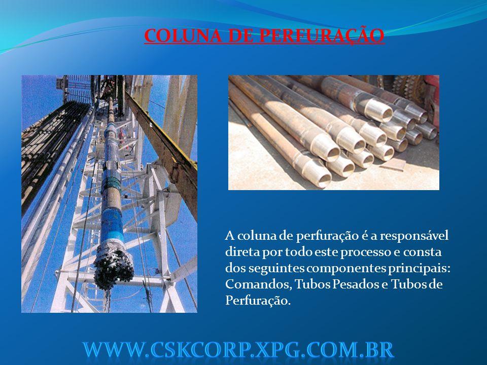 www.cskcorp.xpg.com.br COLUNA DE PERFURAÇÃO