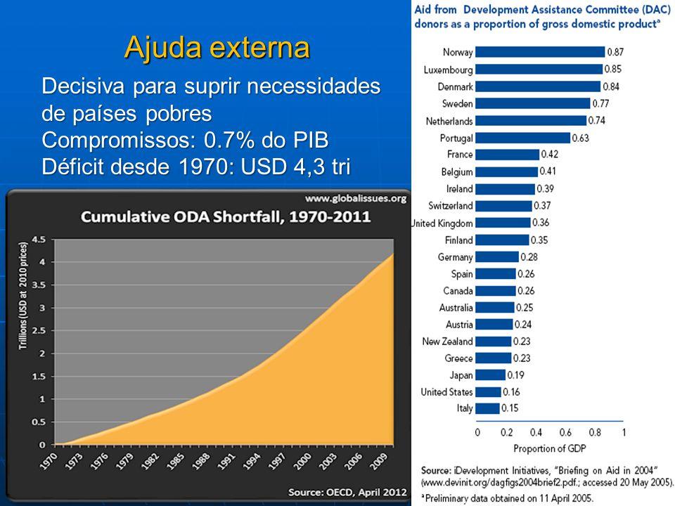 Ajuda externa Decisiva para suprir necessidades de países pobres