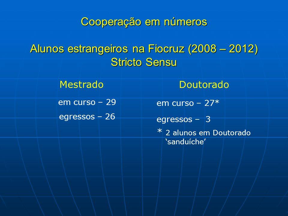 Cooperação em números Alunos estrangeiros na Fiocruz (2008 – 2012) Stricto Sensu