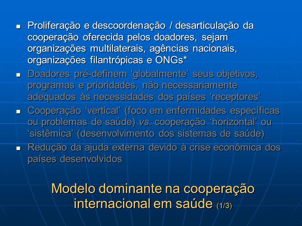 Modelo dominante na cooperação internacional em saúde (1/3)