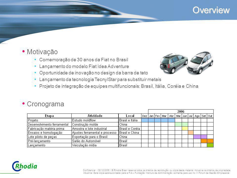 Overview Motivação Cronograma Comemoração de 30 anos da Fiat no Brasil