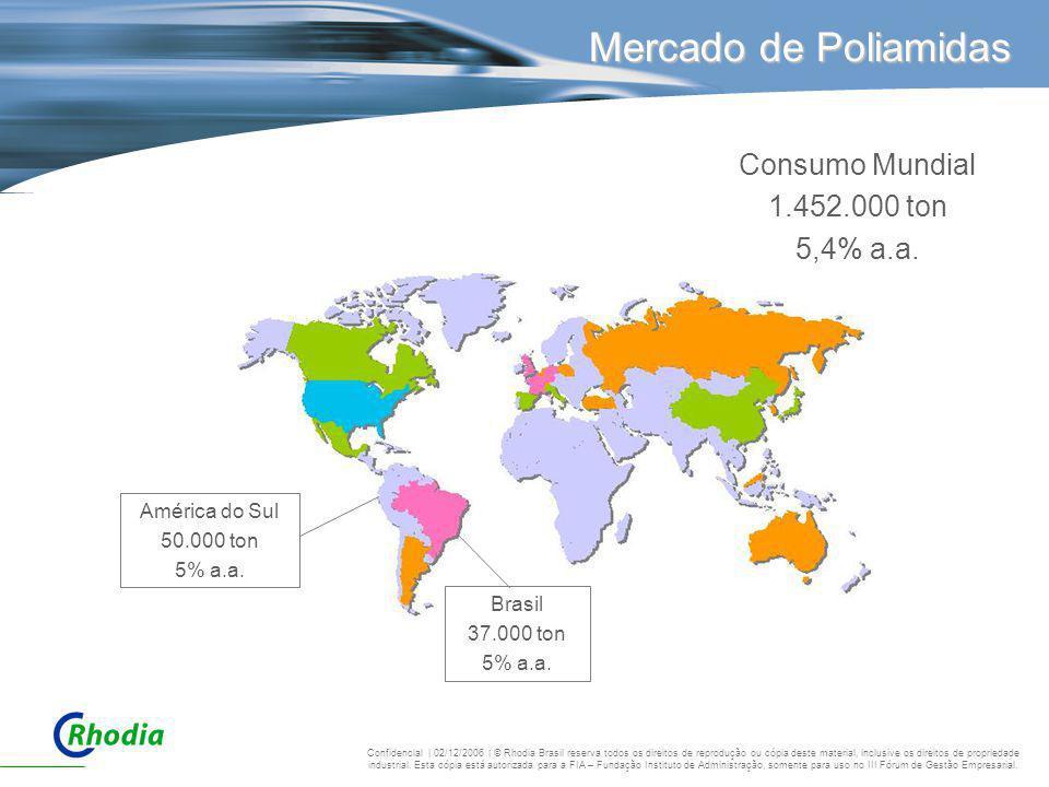 Mercado de Poliamidas Consumo Mundial 1.452.000 ton 5,4% a.a.