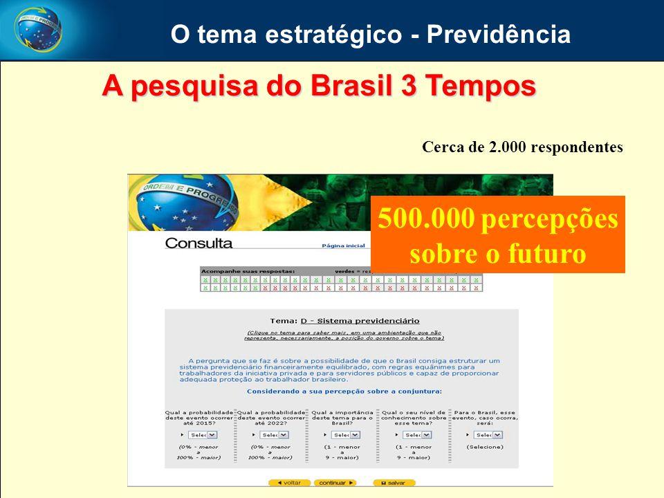 O tema estratégico - Previdência A pesquisa do Brasil 3 Tempos