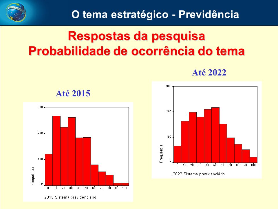 O tema estratégico - Previdência Probabilidade de ocorrência do tema