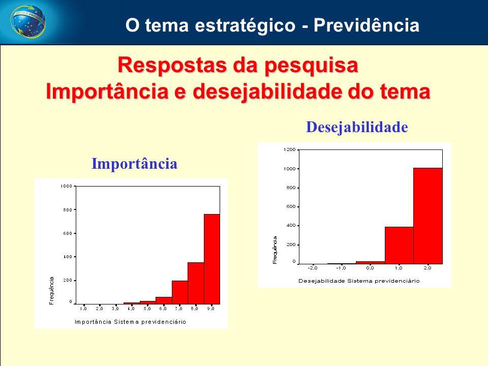 O tema estratégico - Previdência Importância e desejabilidade do tema
