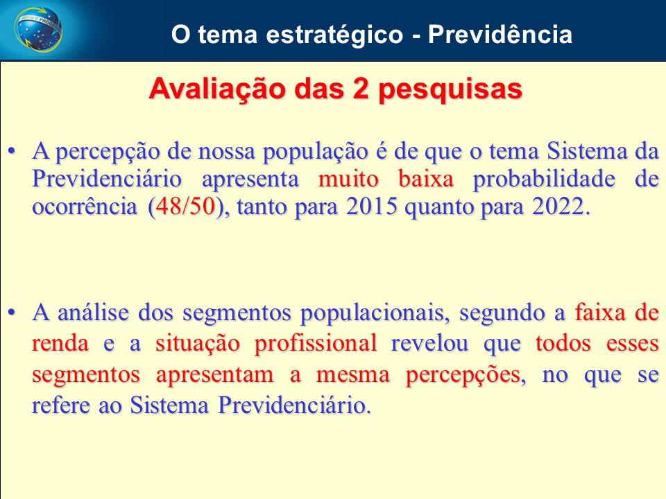 O tema estratégico - Previdência Avaliação das 2 pesquisas