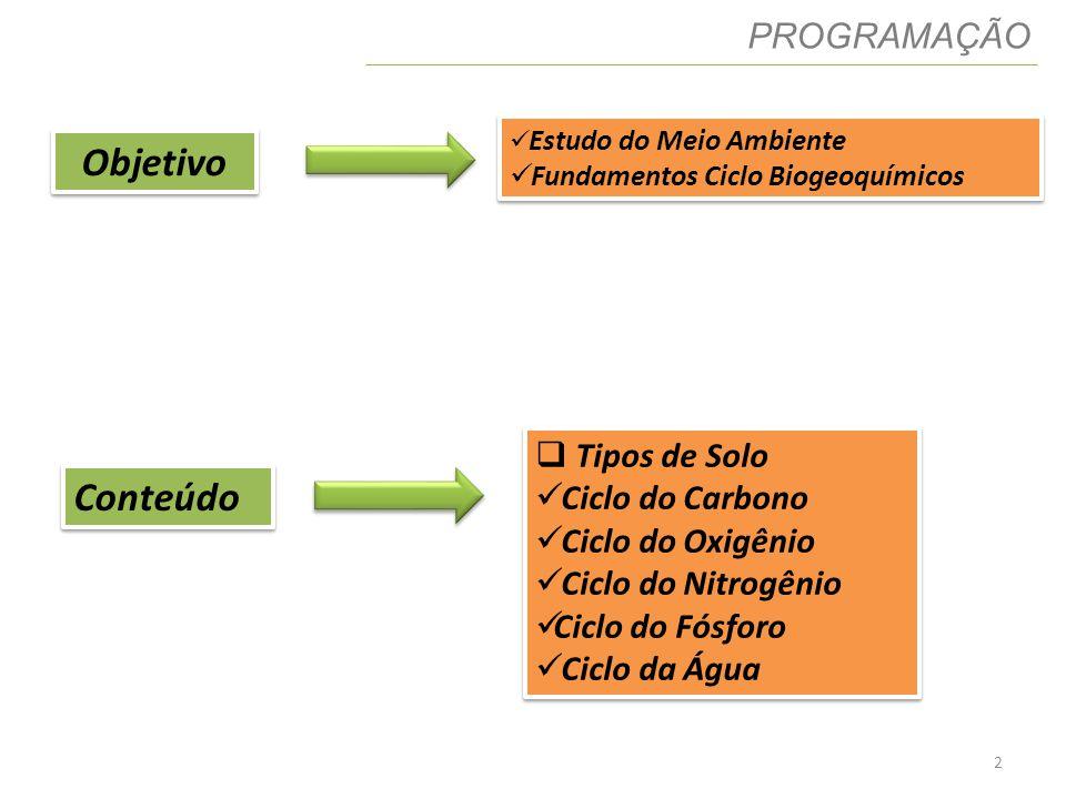Objetivo Conteúdo PROGRAMAÇÃO Tipos de Solo Ciclo do Carbono