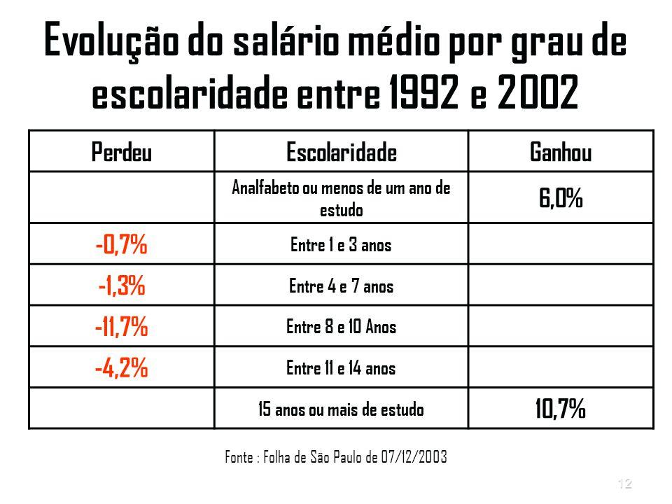 Evolução do salário médio por grau de escolaridade entre 1992 e 2002