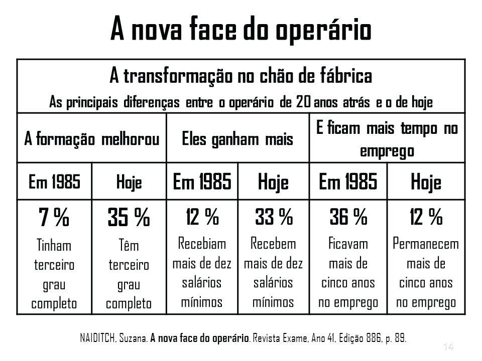 A nova face do operário 7 % 35 % A transformação no chão de fábrica