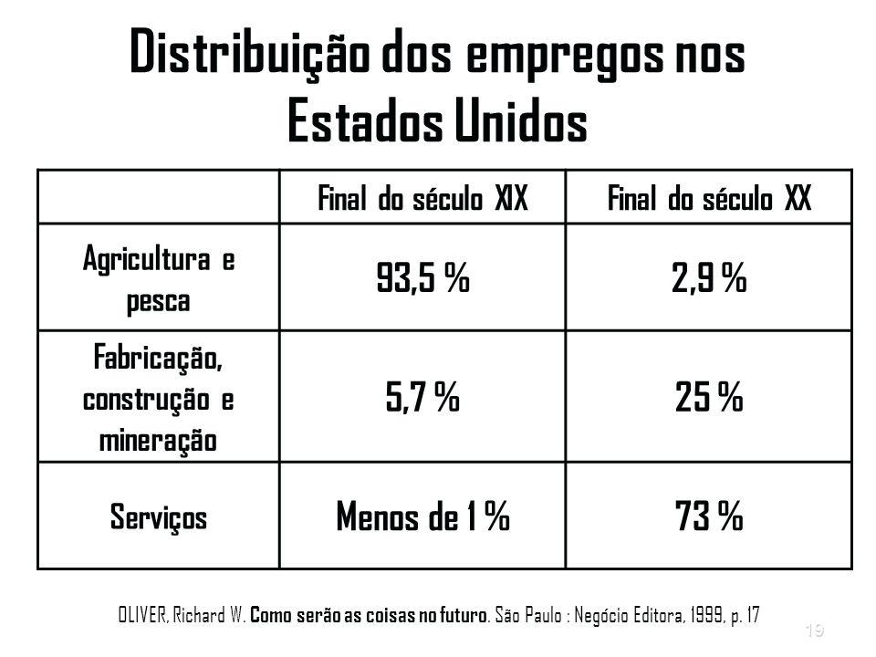 Distribuição dos empregos nos Estados Unidos
