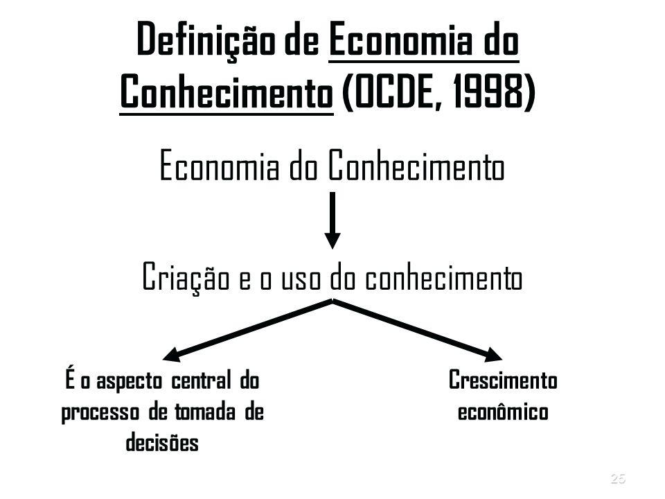 Definição de Economia do Conhecimento (OCDE, 1998)