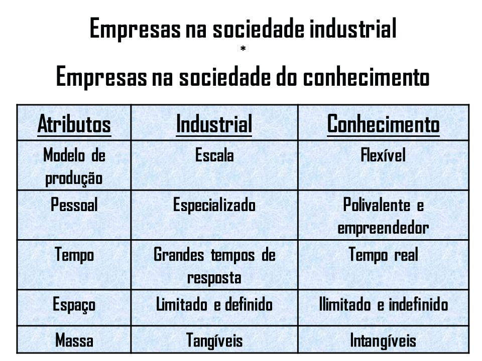 Empresas na sociedade industrial * Empresas na sociedade do conhecimento