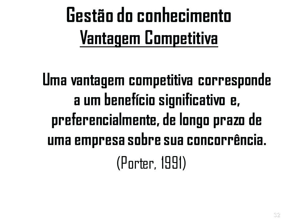 Gestão do conhecimento Vantagem Competitiva