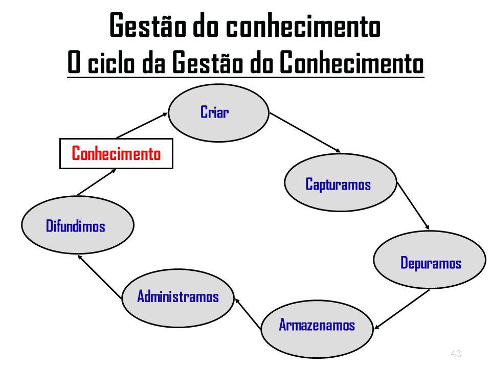 Gestão do conhecimento O ciclo da Gestão do Conhecimento