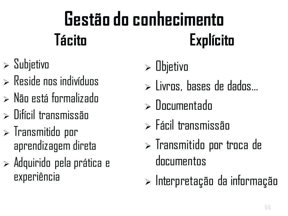 Gestão do conhecimento Tácito Explícito