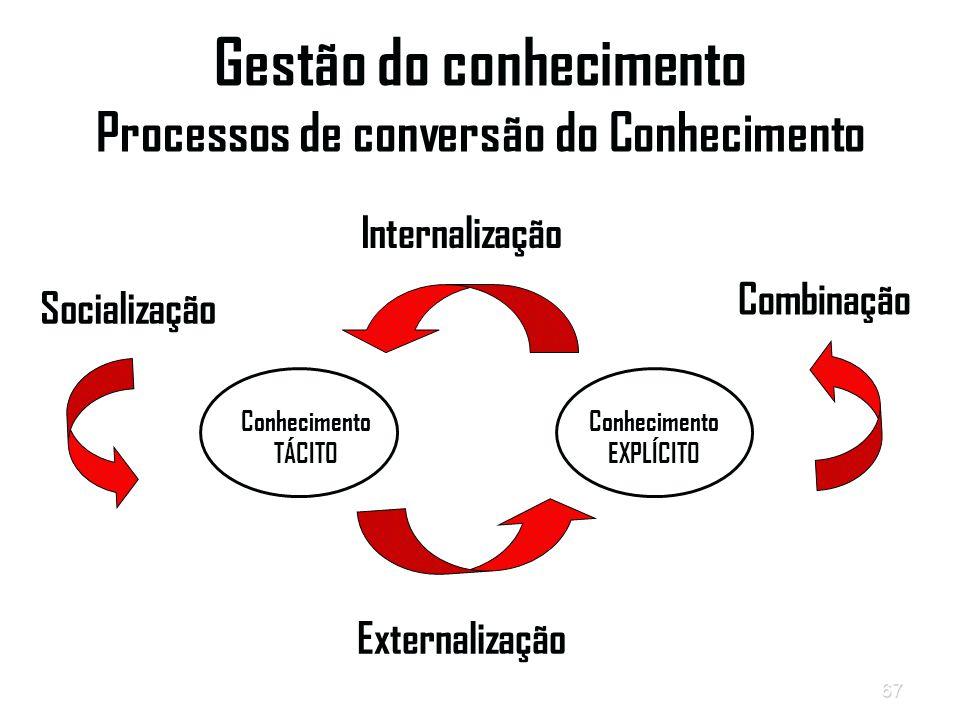 Gestão do conhecimento Processos de conversão do Conhecimento