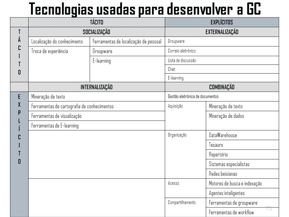 Tecnologias usadas para desenvolver a GC
