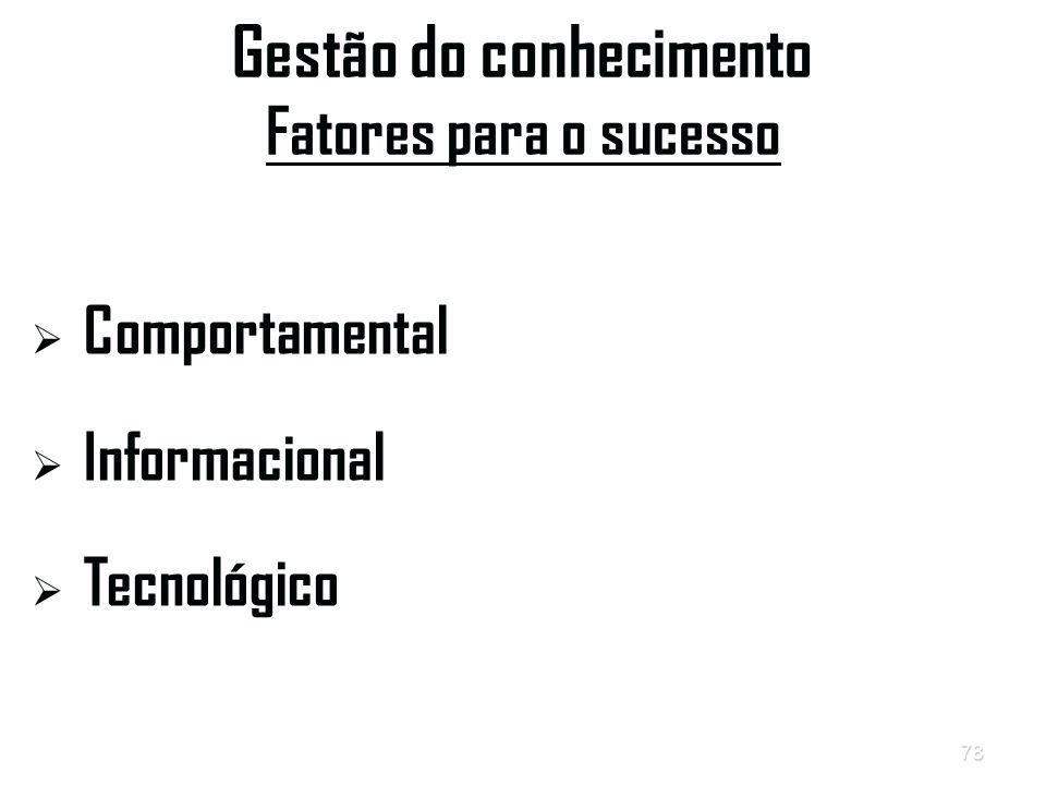 Gestão do conhecimento Fatores para o sucesso
