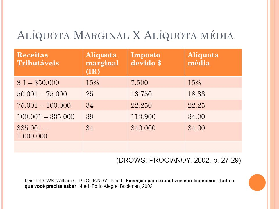 Alíquota Marginal X Alíquota média