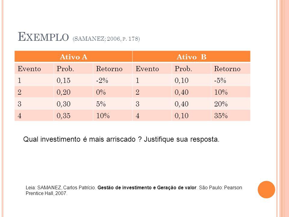 Exemplo (SAMANEZ; 2006, p. 178) Ativo A Ativo B Evento Prob. Retorno 1