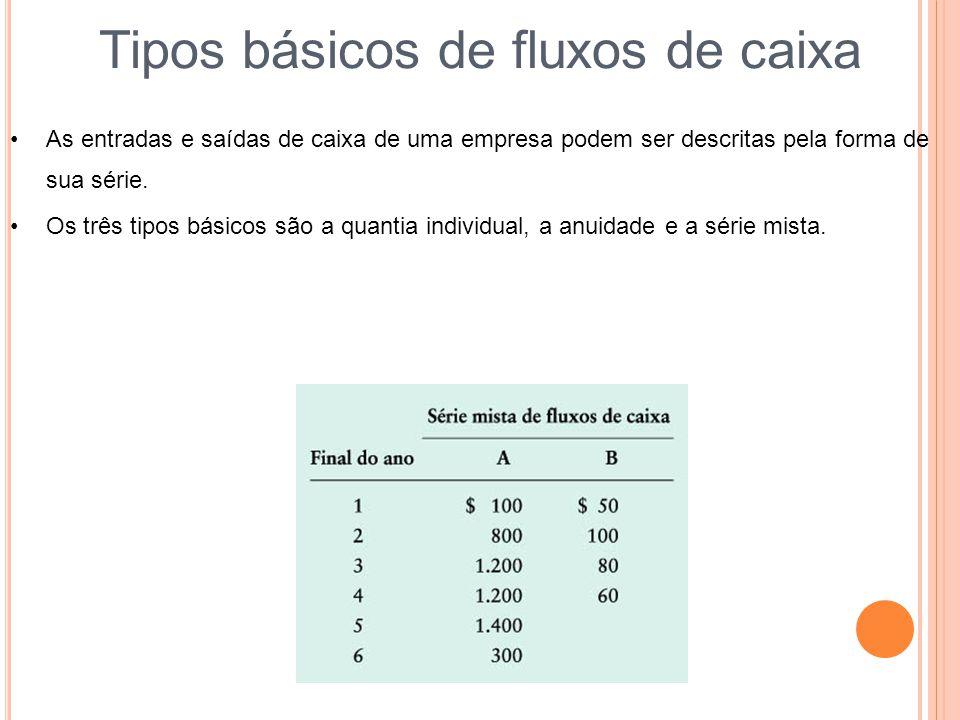 Tipos básicos de fluxos de caixa