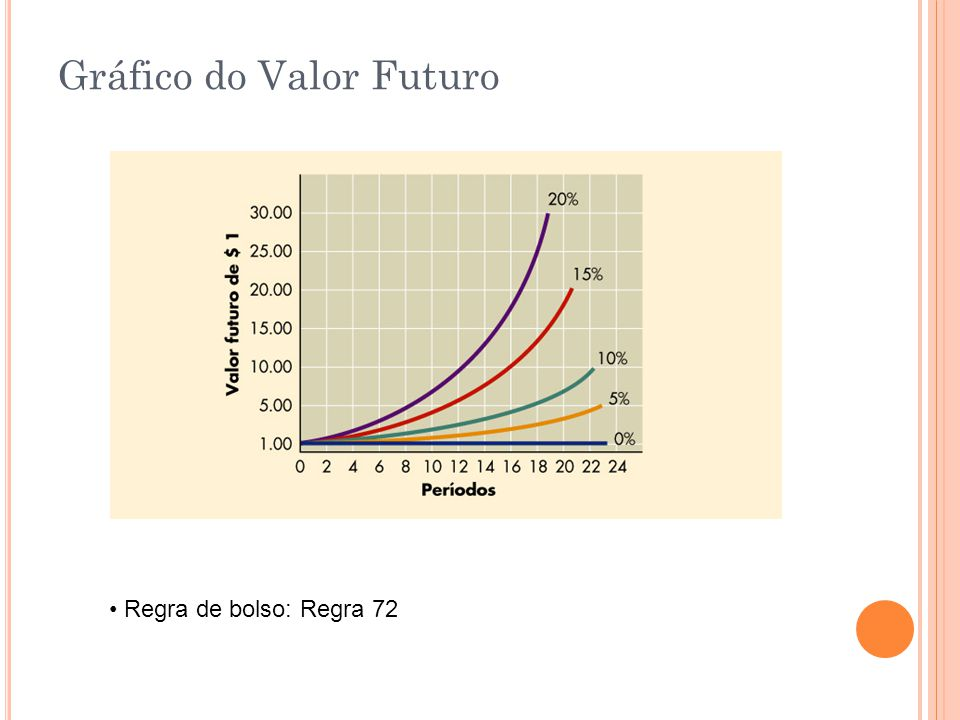 Gráfico do Valor Futuro
