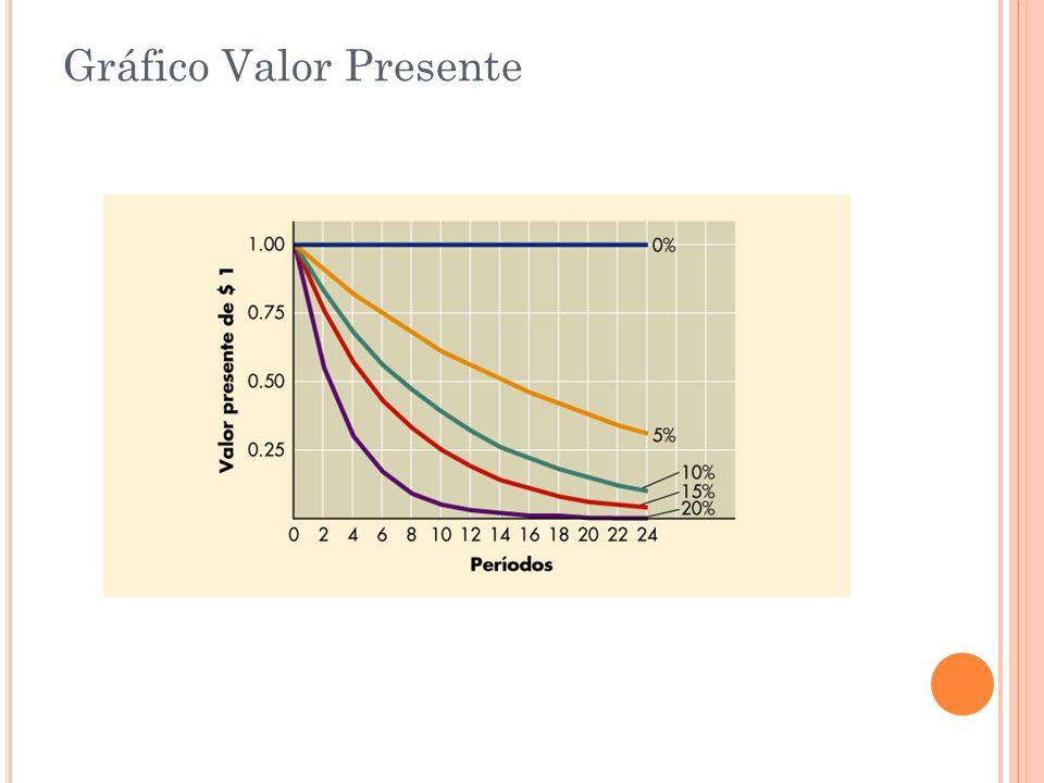 Gráfico Valor Presente