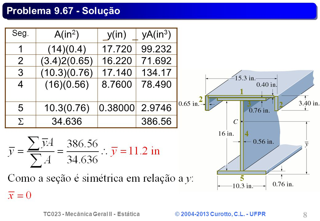 Problema 9.67 - Solução A(in2) y(in) yA(in3) 1 (14)(0.4) 17.720 99.232