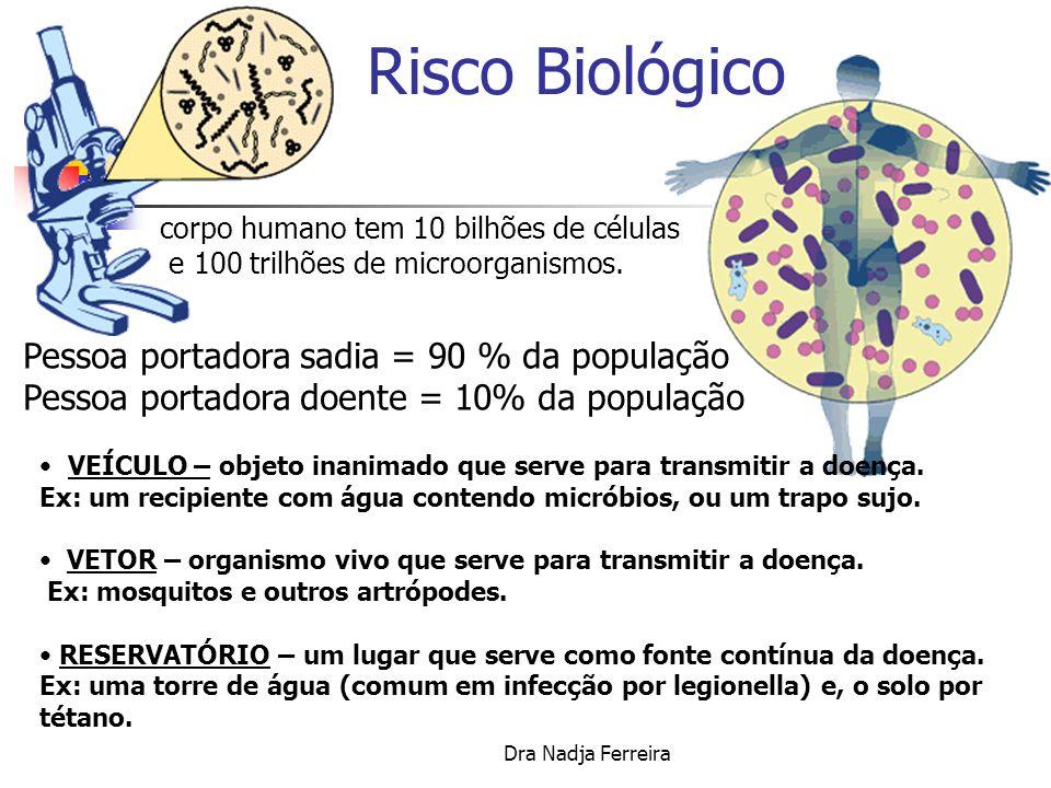 Risco Biológico Pessoa portadora sadia = 90 % da população