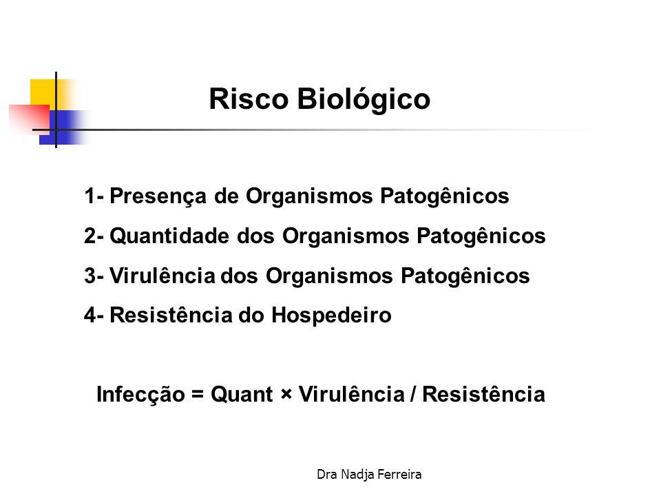 Risco Biológico 1- Presença de Organismos Patogênicos
