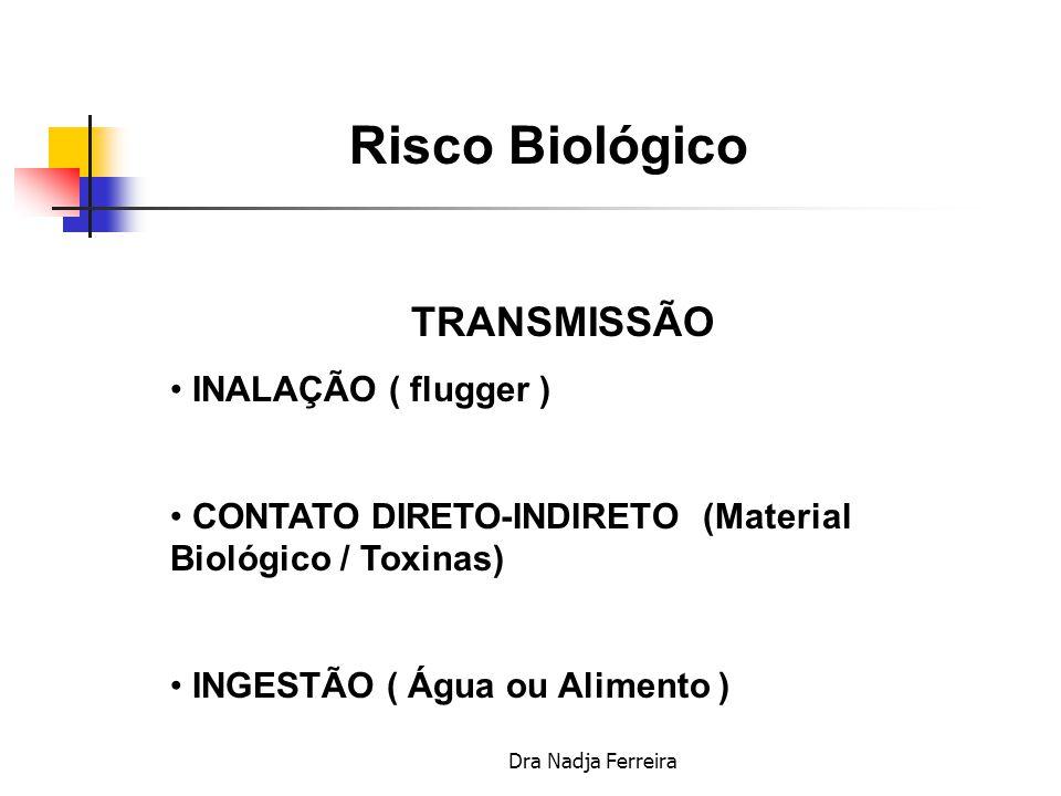 Risco Biológico TRANSMISSÃO INALAÇÃO ( flugger )