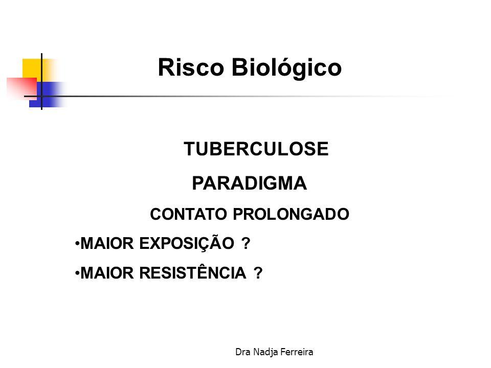 Risco Biológico PARADIGMA TUBERCULOSE CONTATO PROLONGADO