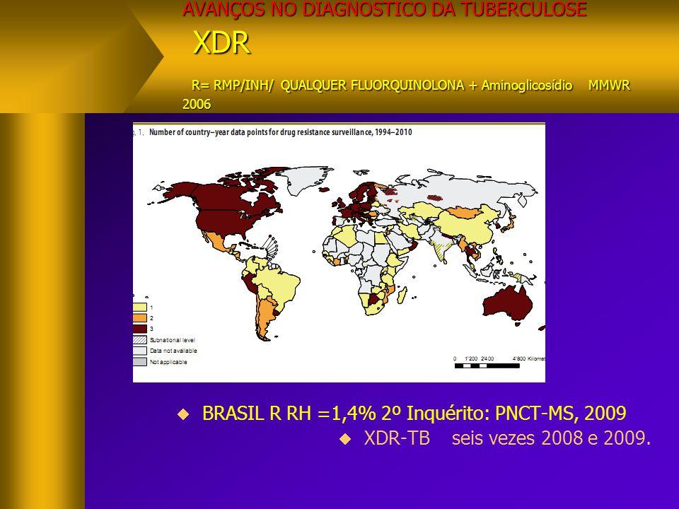 AVANÇOS NO DIAGNOSTICO DA TUBERCULOSE XDR R= RMP/INH/ QUALQUER FLUORQUINOLONA + Aminoglicosídio MMWR 2006