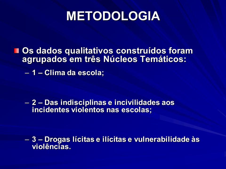 METODOLOGIA Os dados qualitativos construídos foram agrupados em três Núcleos Temáticos: 1 – Clima da escola;