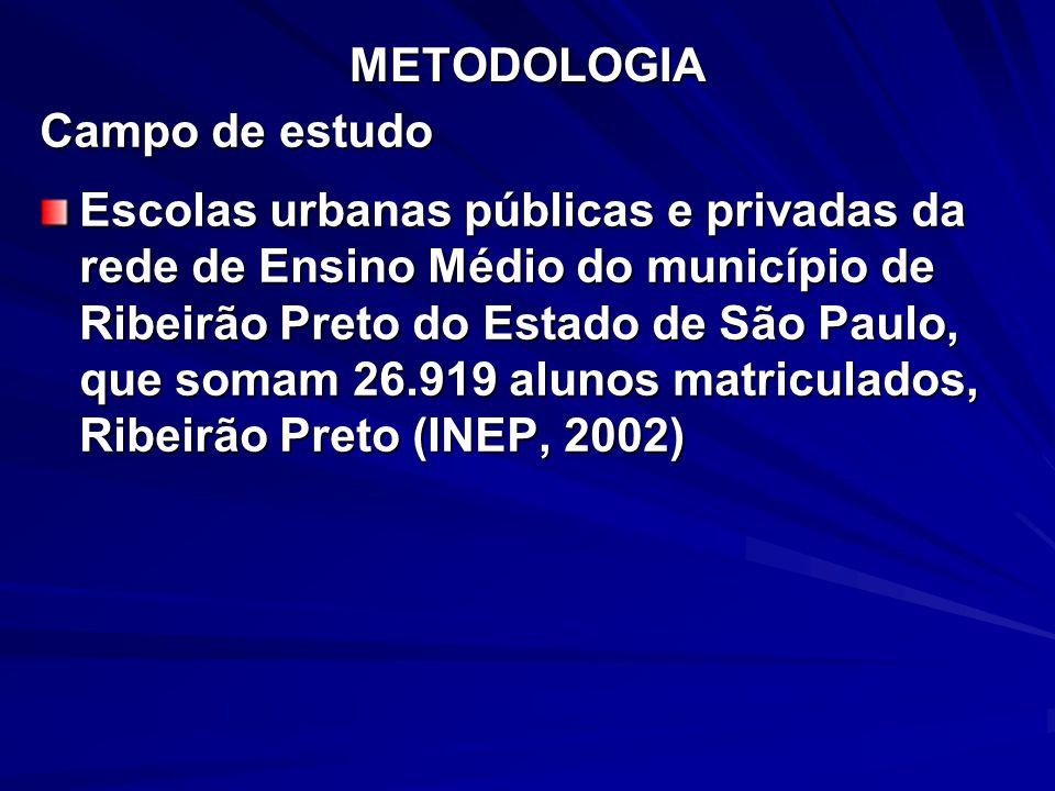 METODOLOGIA Campo de estudo.