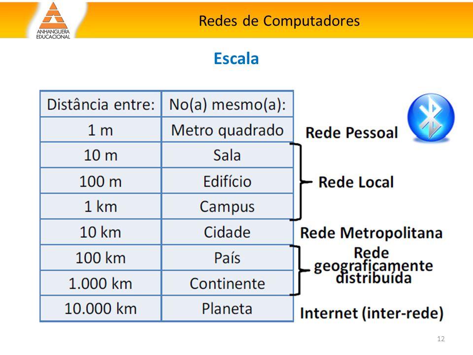 Redes de Computadores Escala