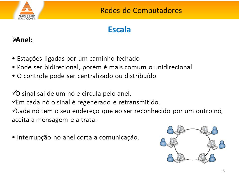 Escala Redes de Computadores Anel: