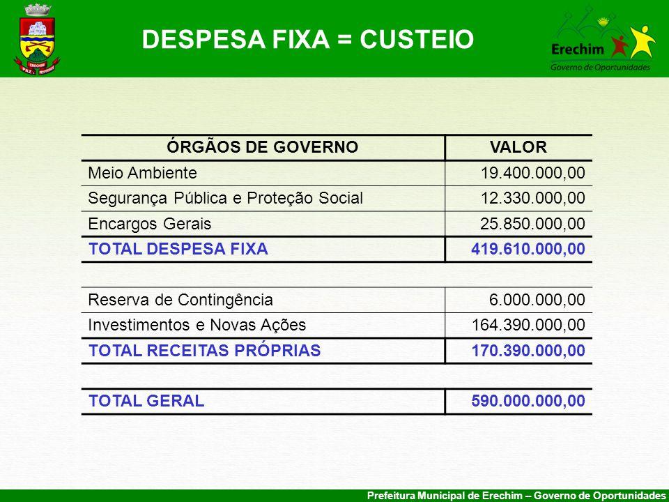 DESPESA FIXA = CUSTEIO ÓRGÃOS DE GOVERNO VALOR Meio Ambiente