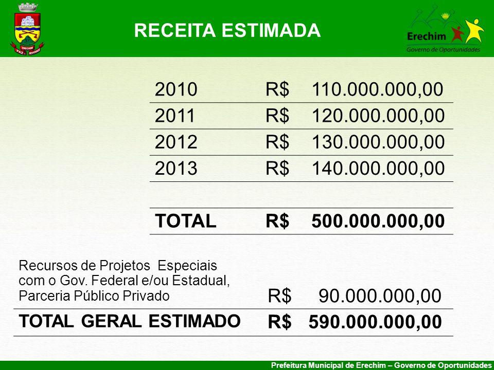 RECEITA ESTIMADA 2010. R$ 110.000.000,00. 2011. R$ 120.000.000,00. 2012. R$ 130.000.000,00.