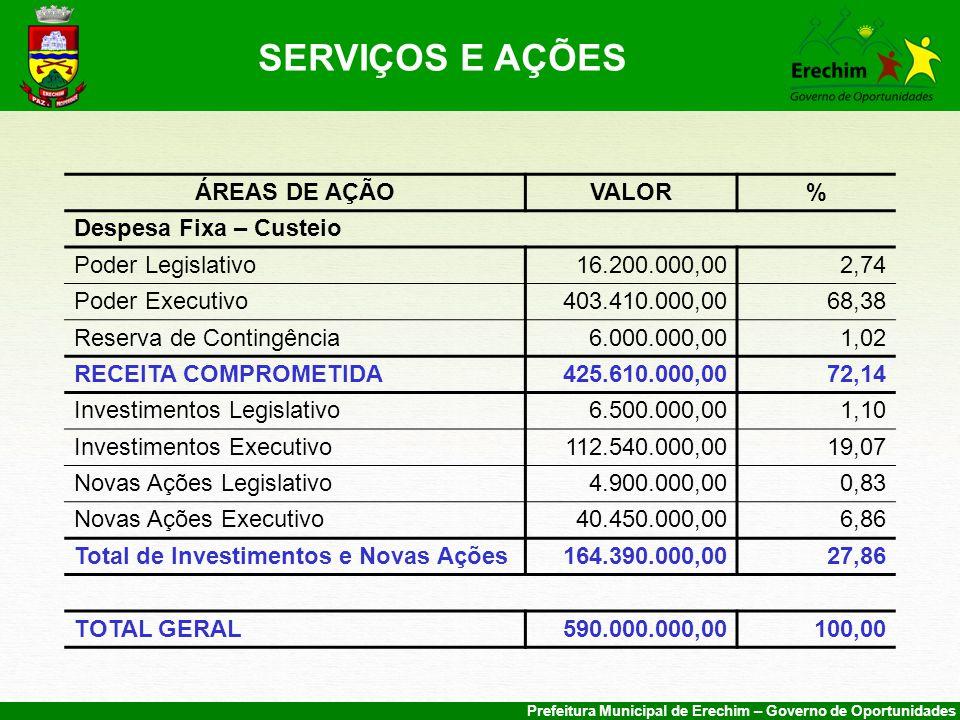 SERVIÇOS E AÇÕES ÁREAS DE AÇÃO VALOR % Despesa Fixa – Custeio