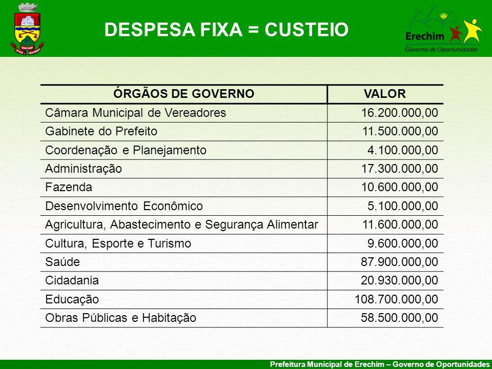 DESPESA FIXA = CUSTEIO ÓRGÃOS DE GOVERNO VALOR