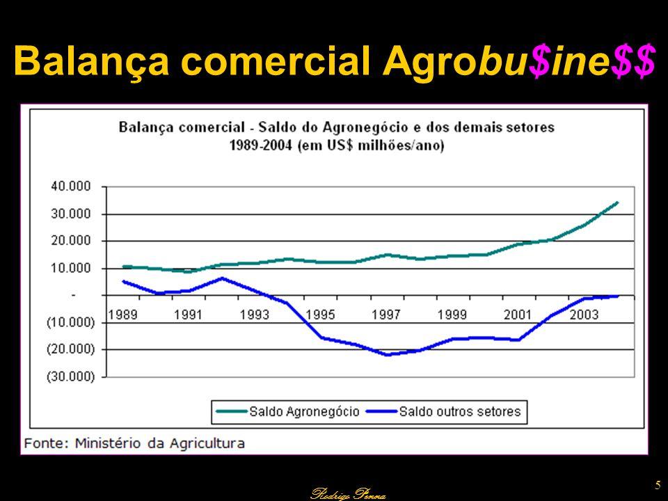 Balança comercial Agrobu$ine$$