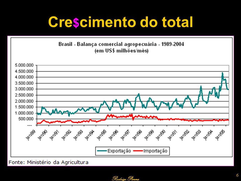 Cre$cimento do total