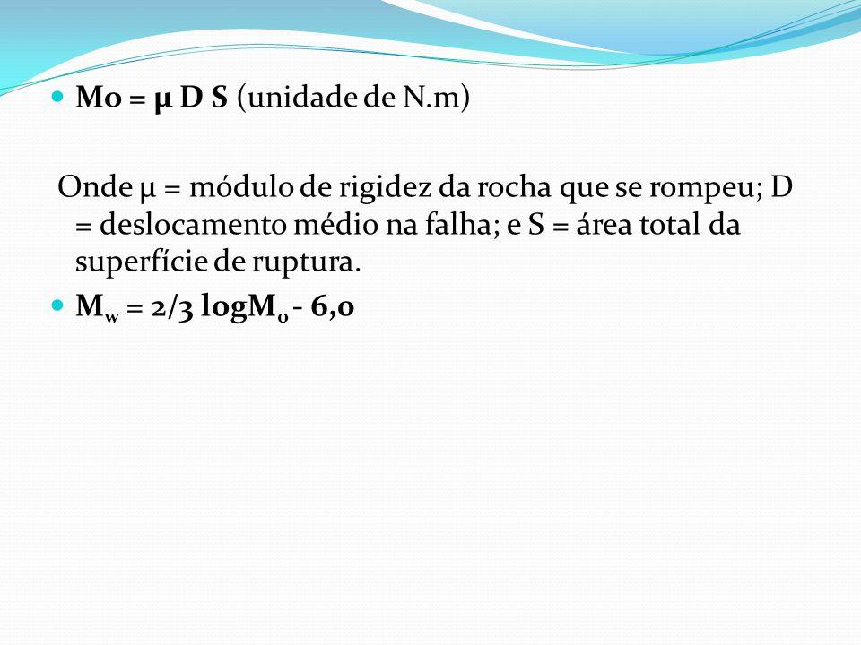 Mo = μ D S (unidade de N.m)