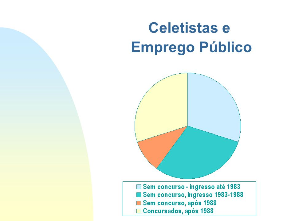 Celetistas e Emprego Público