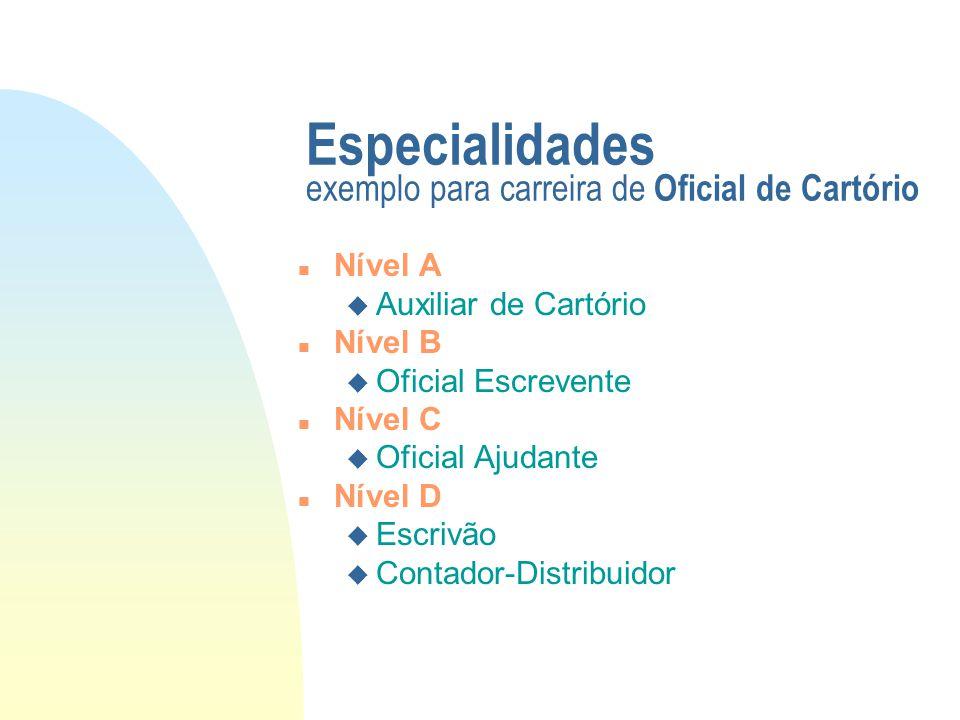 Especialidades exemplo para carreira de Oficial de Cartório